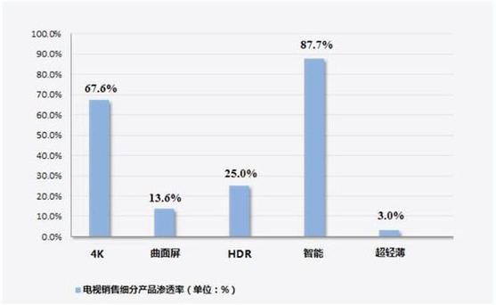 完成用户各种需求 智能电视占比达87.7%